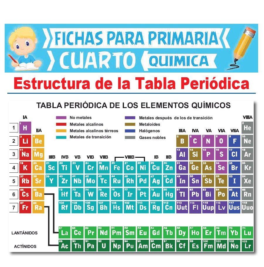 Ficha de Estructura de la Tabla Periódica para Cuarto Grado de Primaria